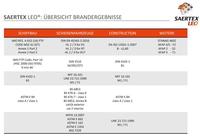 Brandreports