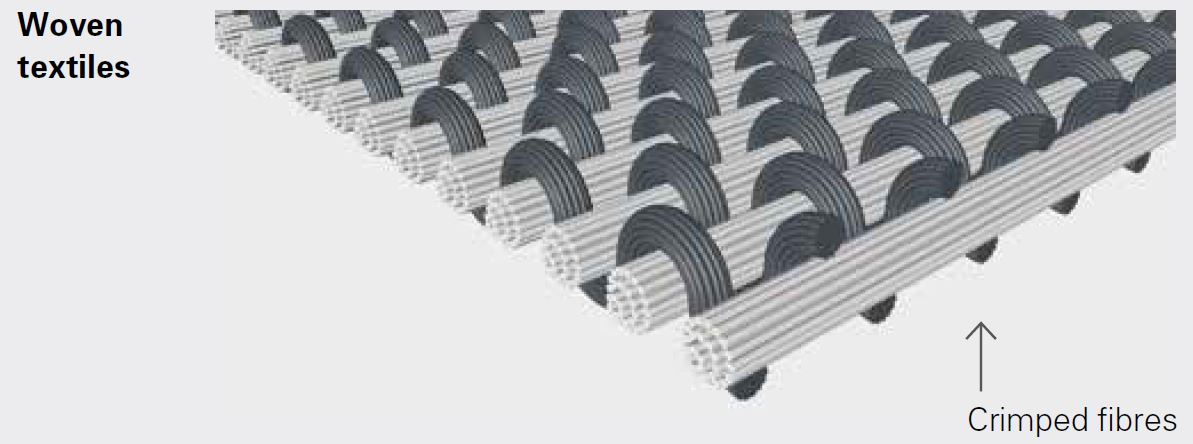 Multiaxial Fabrics Made From Glass Carbon An Aramid